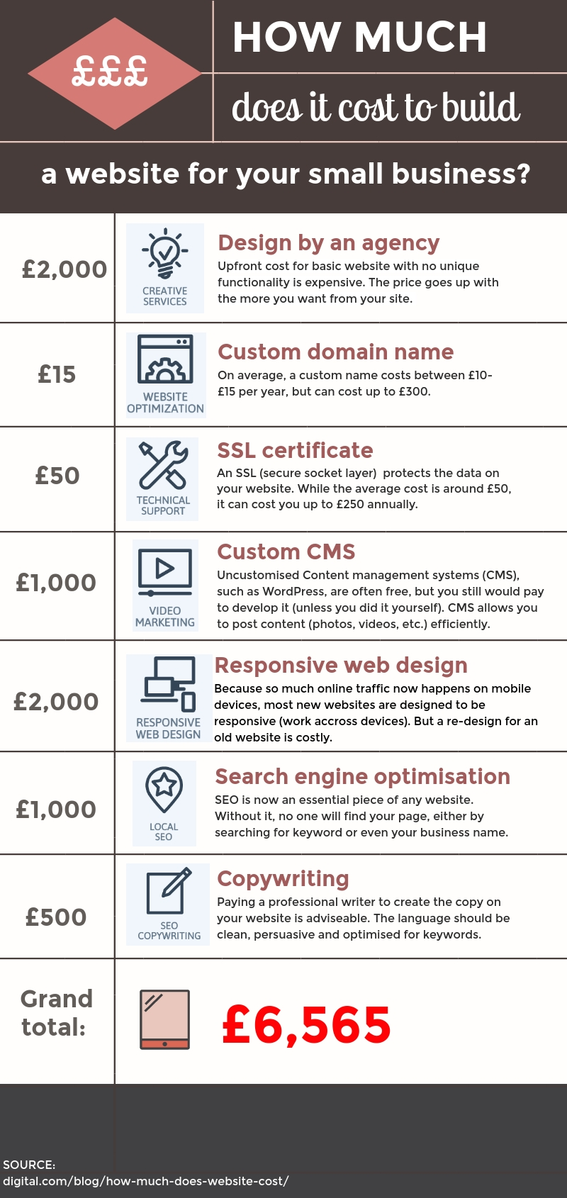 infographics on what the average cost of a website is