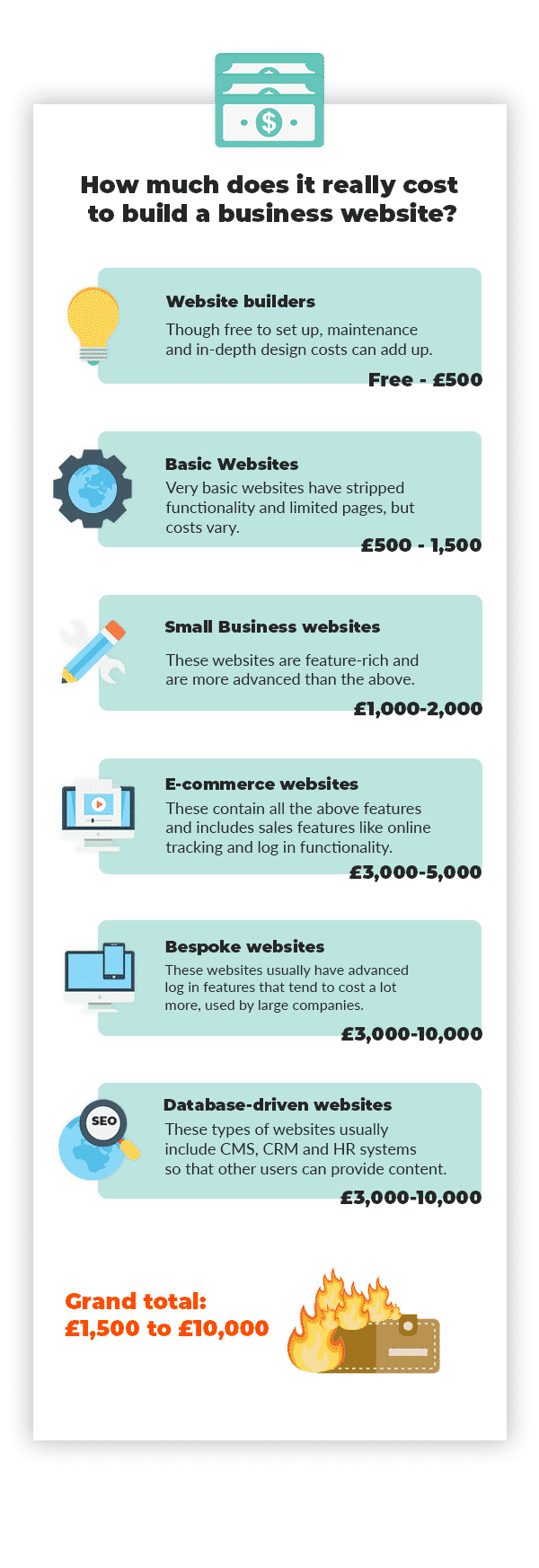 infographics detailing the cost for a website