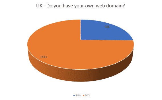 Uk Doyouownwebsite