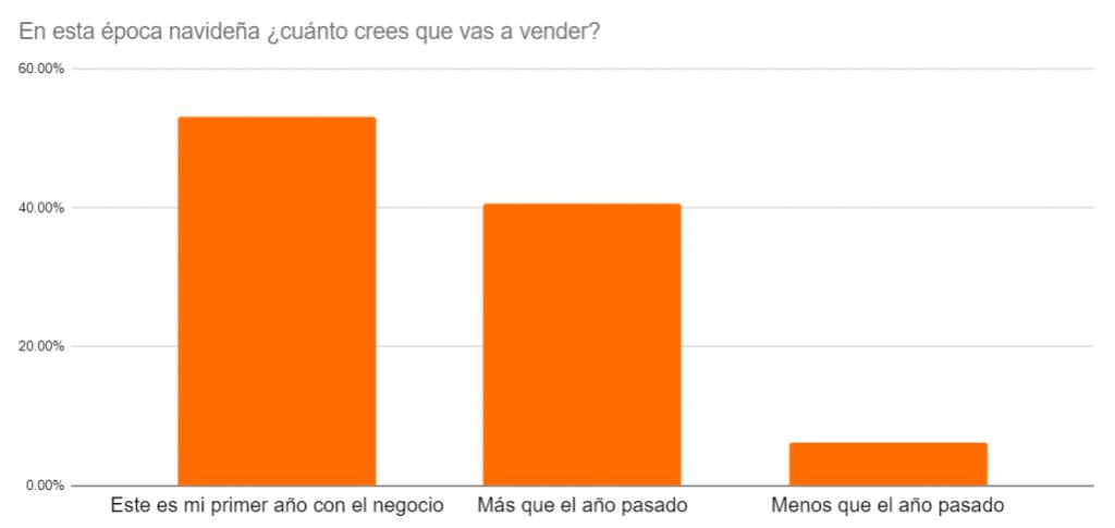 Gráfica 1. Estudio realizado por UENI a 685 pequeños negocios en México.