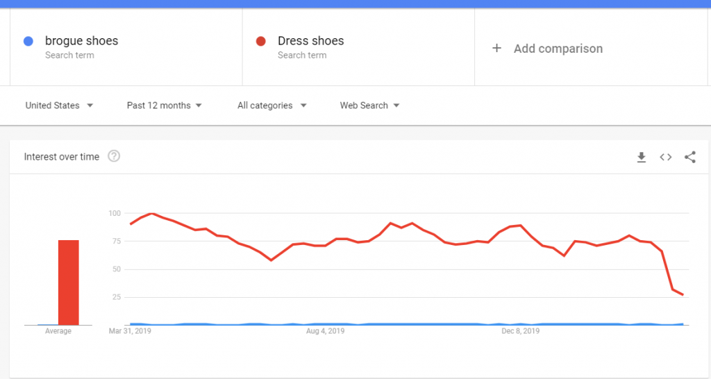 Google Search Trends Screenshot 1024x546