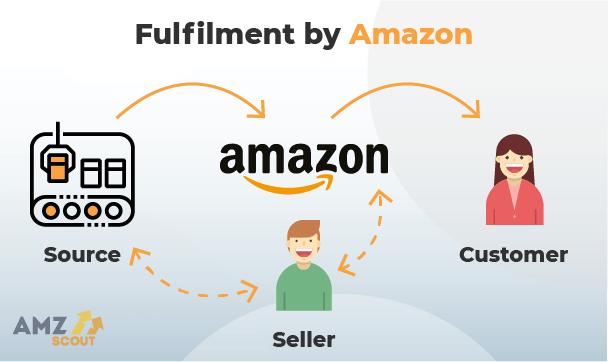 Amazon Fulfilment